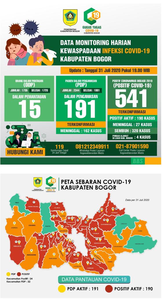 DATA MONITORING HARIAN KEWASPADAAN INFEKSI COVID-19 KABUPATEN BOGOR